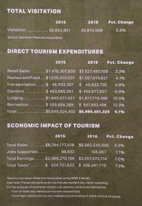 Data on Tourism